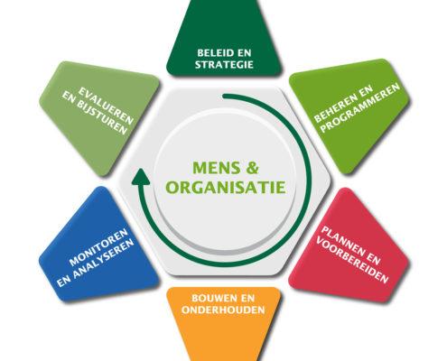 Model Assetmanagement